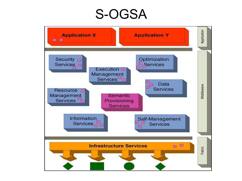S-OGSA