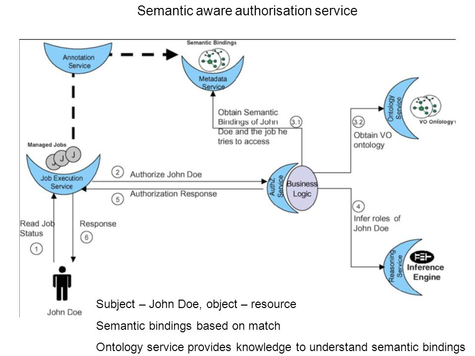 Semantic aware authorisation service