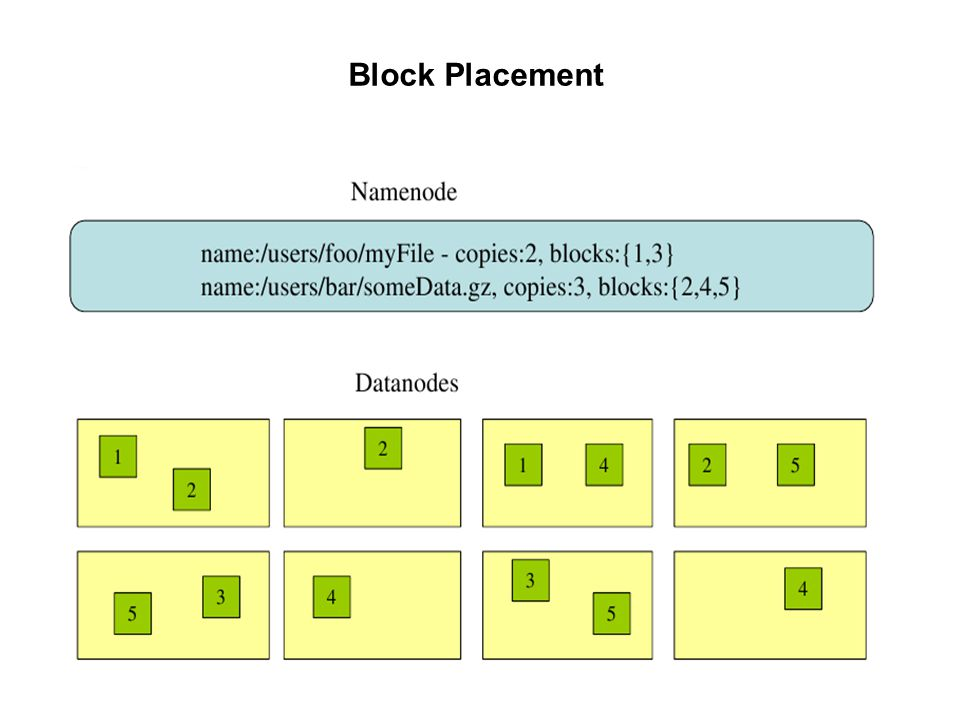 Block Placement 82