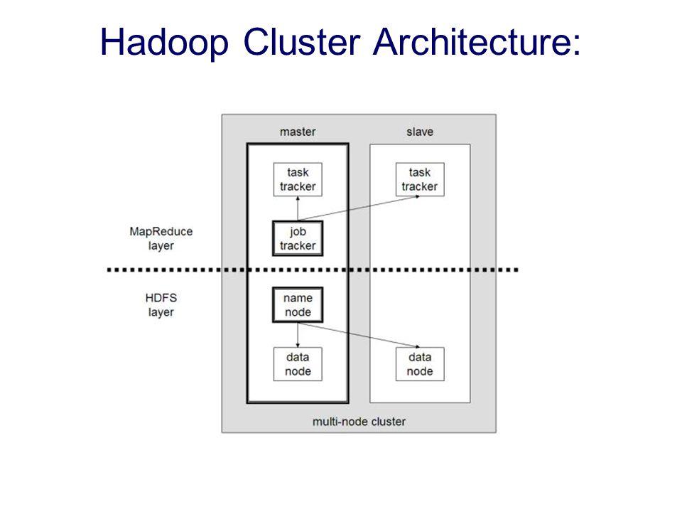 Hadoop Cluster Architecture: