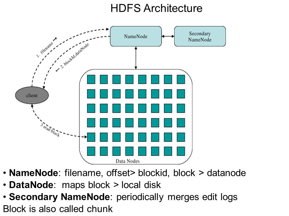 HDFS Architecture • NameNode: filename, offset­> block­id, block ­> datanode. • DataNode: maps block ­> local disk.