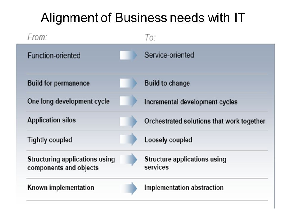 Alignment of Business needs with IT