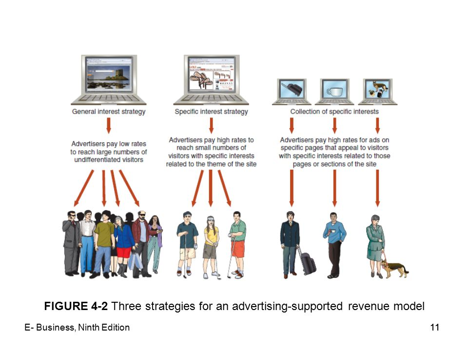 FIGURE 4-2 Three strategies for an advertising-supported revenue model