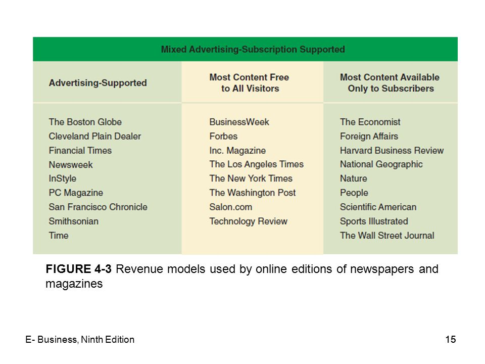 FIGURE 4-3 Revenue models used by online editions of newspapers and magazines