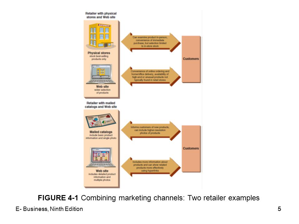FIGURE 4-1 Combining marketing channels: Two retailer examples