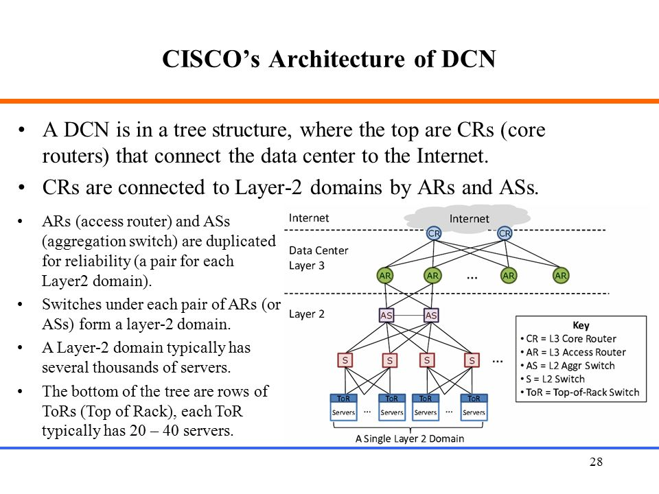 CISCO's Architecture of DCN