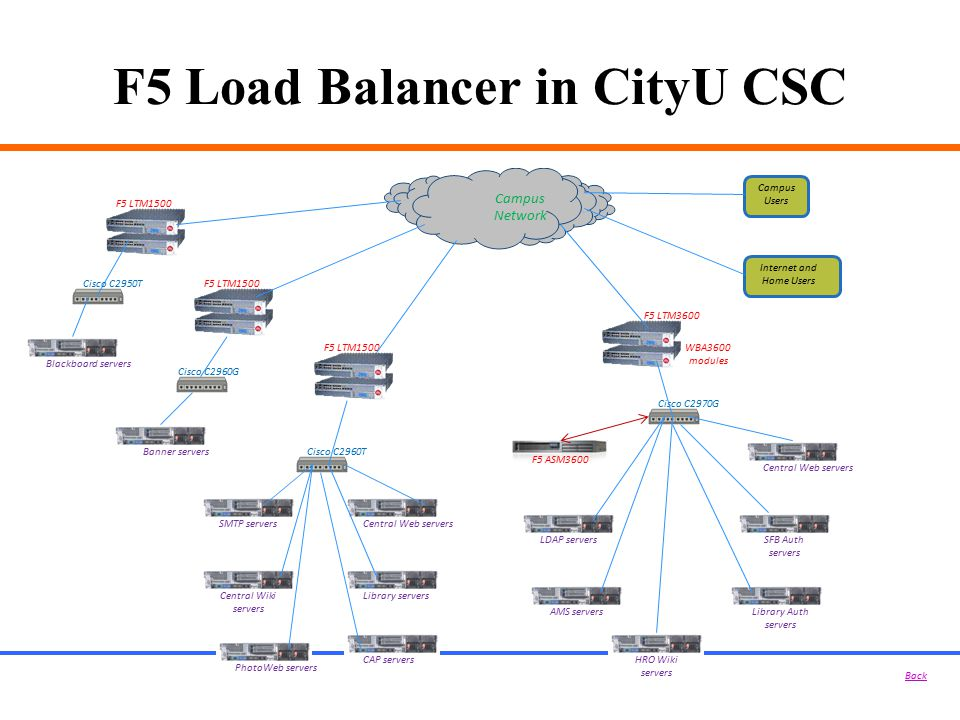 F5 Load Balancer in CityU CSC