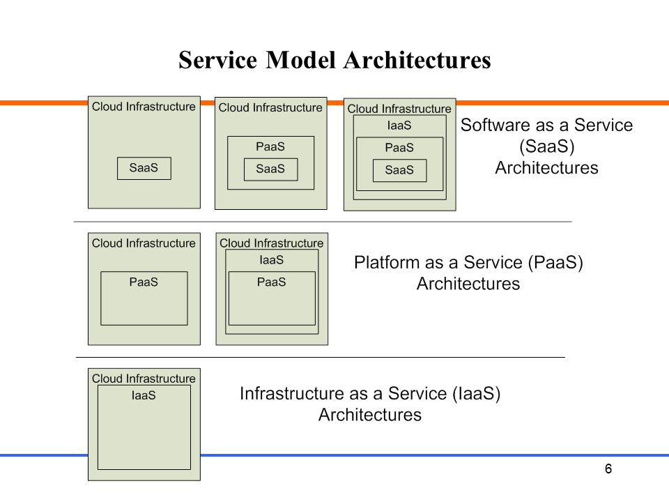 Service Model Architectures