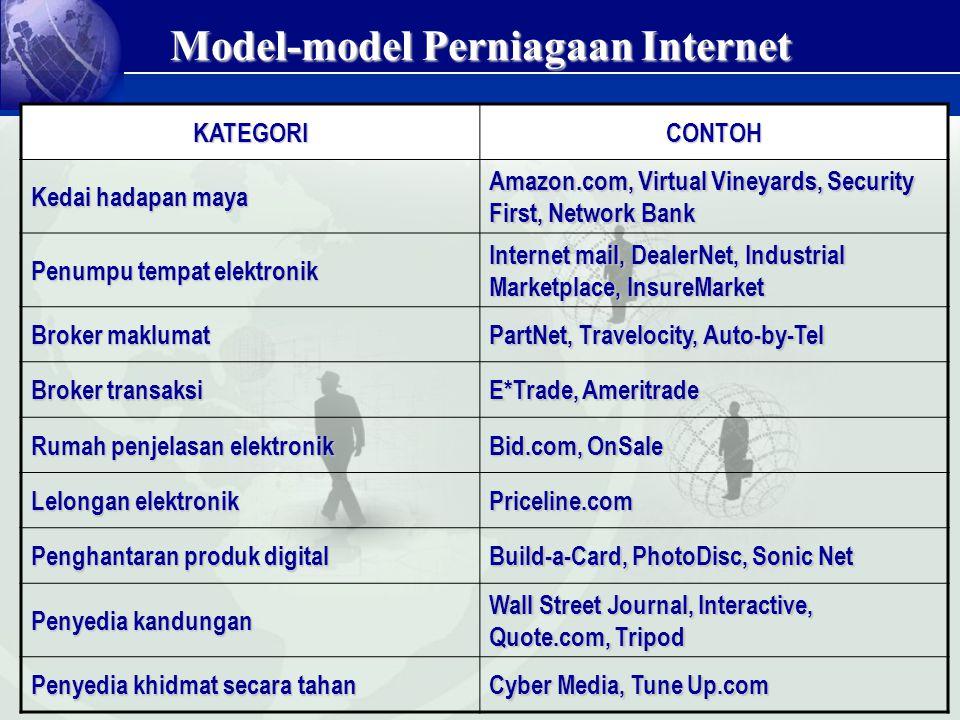 Model-model Perniagaan Internet