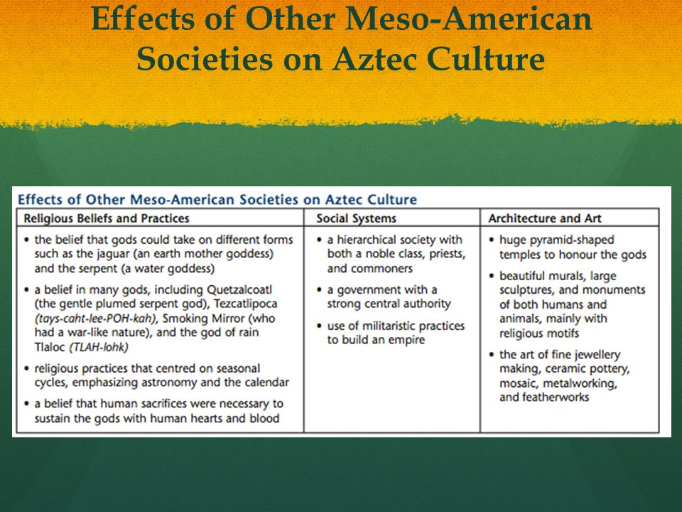 Effects of Other Meso-American Societies on Aztec Culture