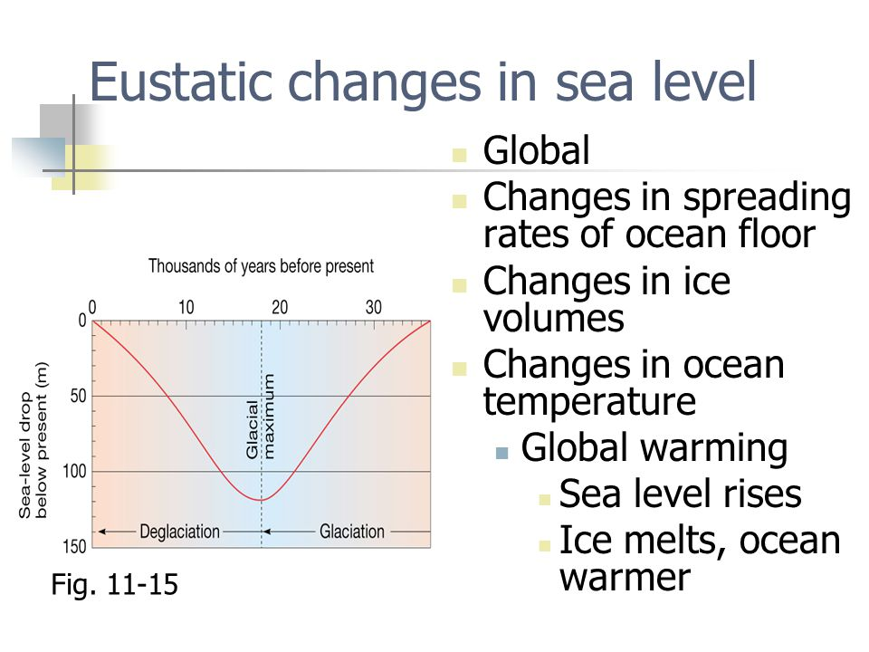 Eustatic changes in sea level