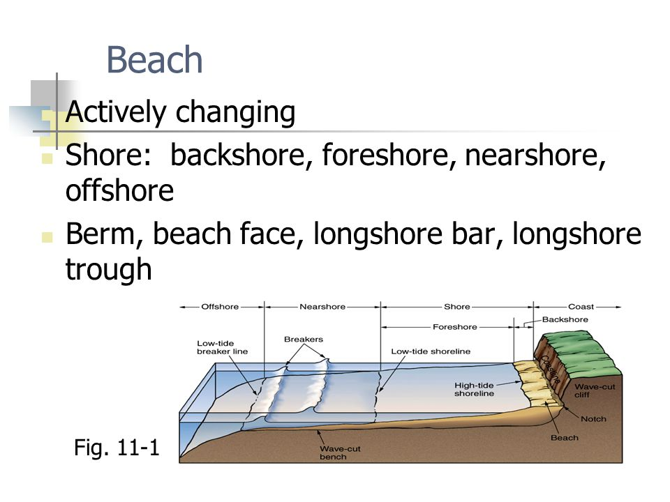 Beach Actively changing