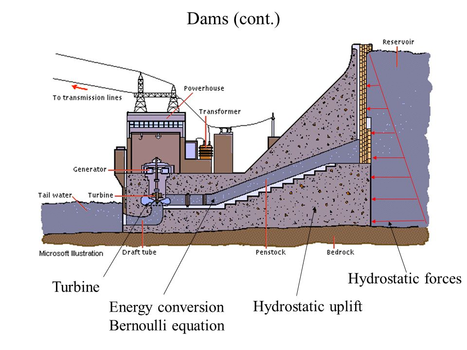 Dams (cont.) Hydrostatic forces Turbine Energy conversion