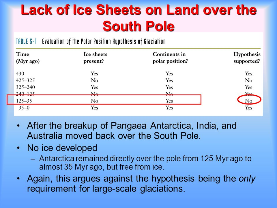 Lack of Ice Sheets on Land over the South Pole