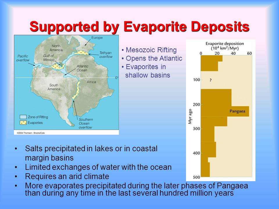 Supported by Evaporite Deposits