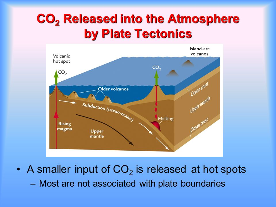 CO2 Released into the Atmosphere by Plate Tectonics