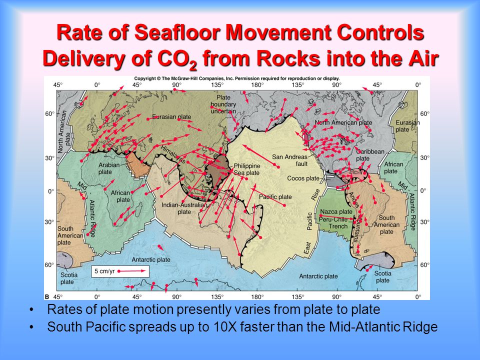 Rate of Seafloor Movement Controls Delivery of CO2 from Rocks into the Air