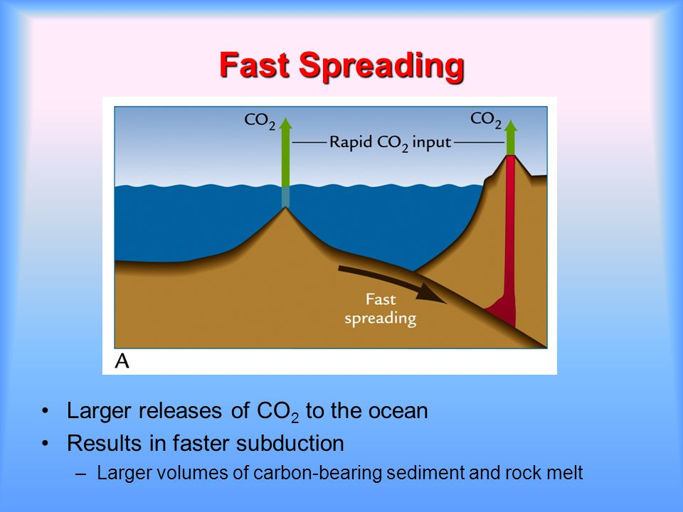 Fast Spreading Larger releases of CO2 to the ocean