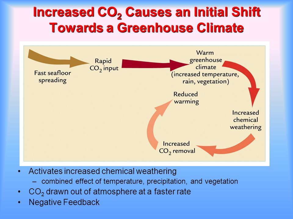 Increased CO2 Causes an Initial Shift Towards a Greenhouse Climate