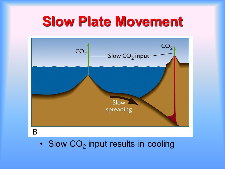 Slow Plate Movement Slow CO2 input results in cooling