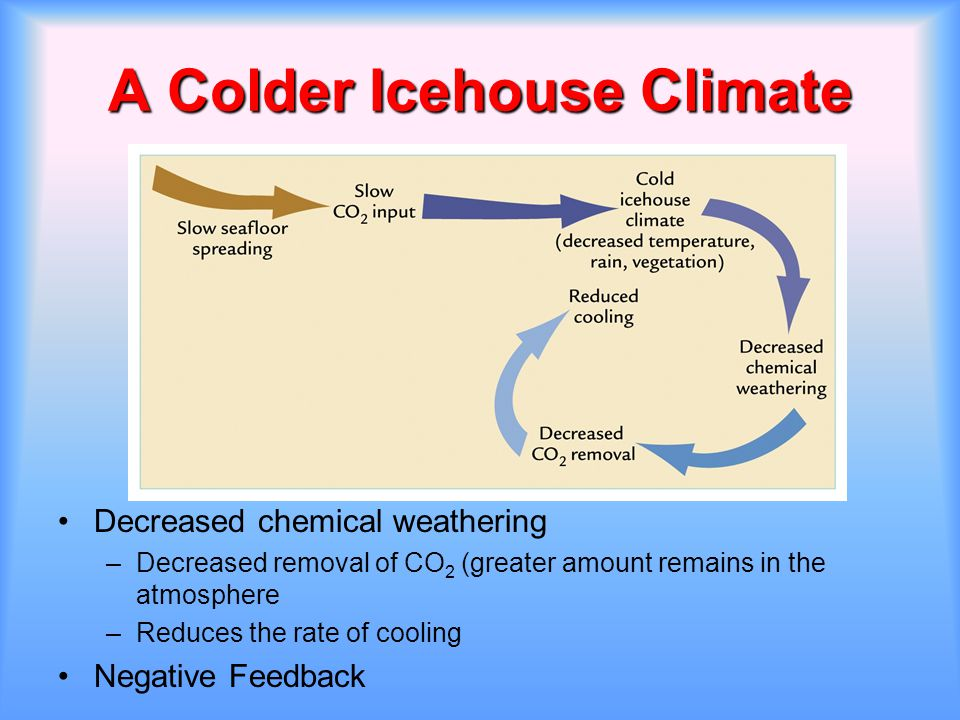 A Colder Icehouse Climate