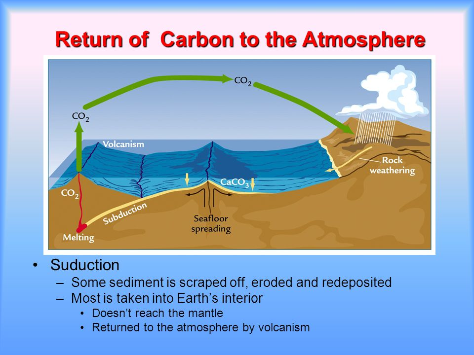 Return of Carbon to the Atmosphere