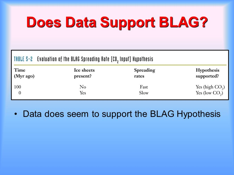 Does Data Support BLAG Data does seem to support the BLAG Hypothesis