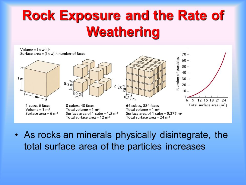 Rock Exposure and the Rate of Weathering