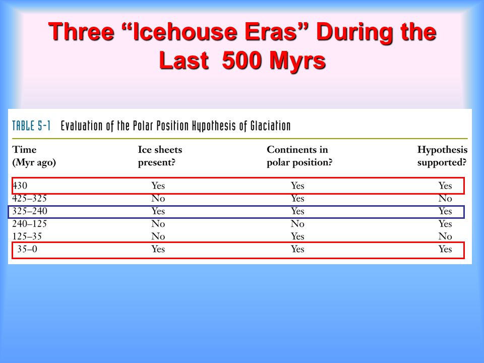 Three Icehouse Eras During the Last 500 Myrs