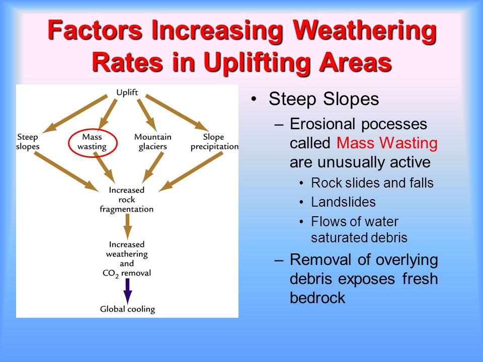 Factors Increasing Weathering Rates in Uplifting Areas