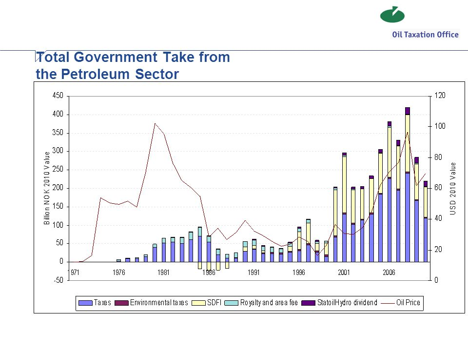 Total Government Take from the Petroleum Sector
