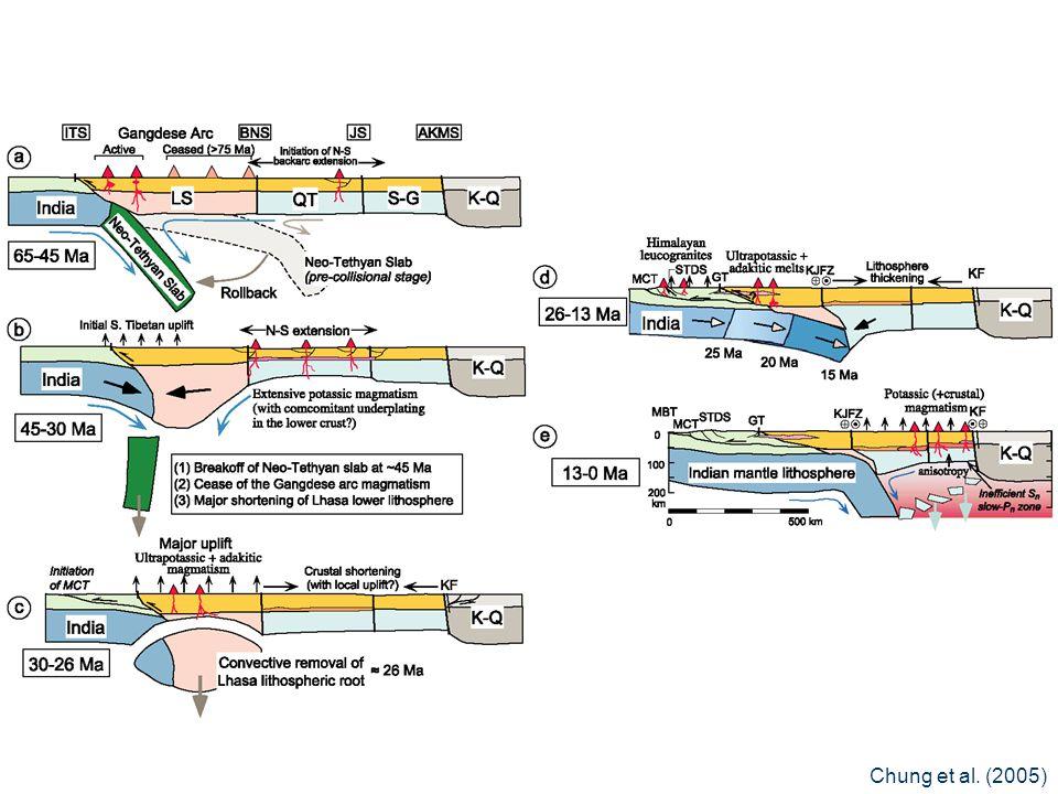 Chung et al. (2005)