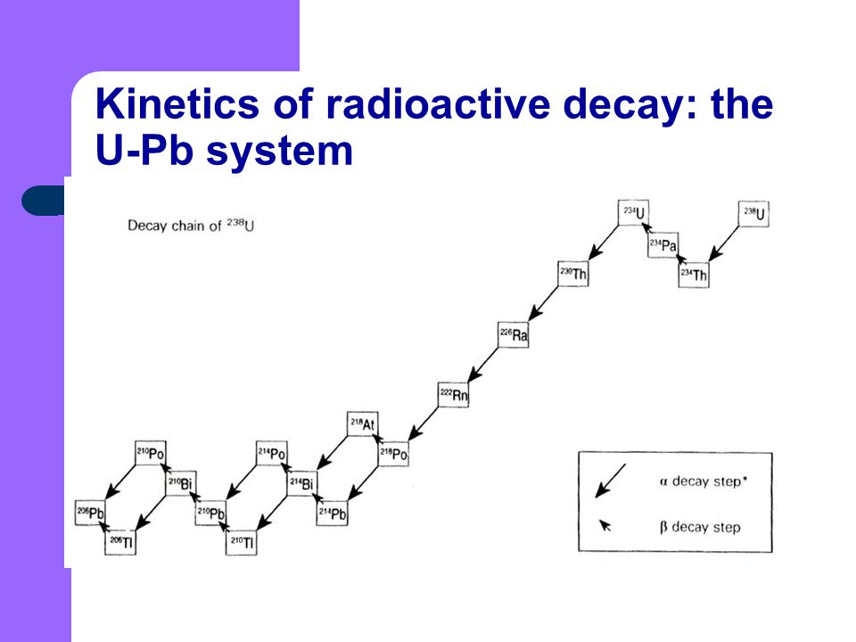 Kinetics of radioactive decay: the U-Pb system