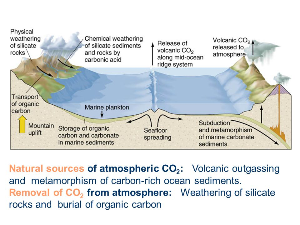 Natural sources of atmospheric CO2: Volcanic outgassing and metamorphism of carbon-rich ocean sediments.