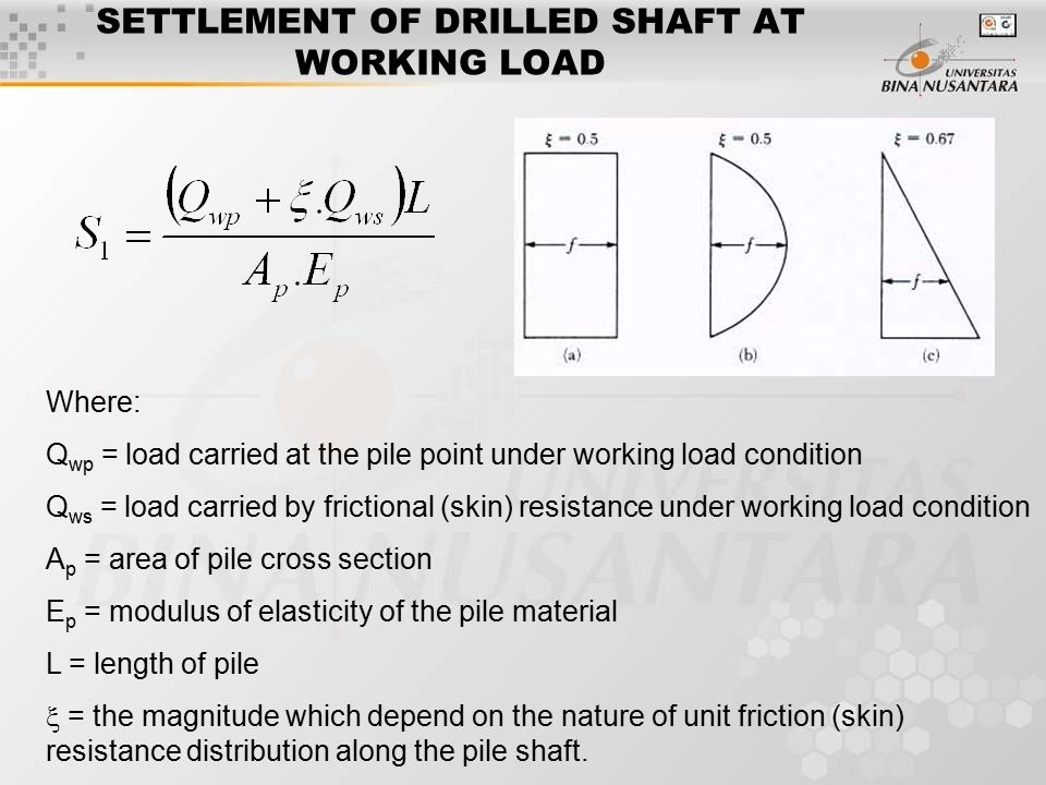 SETTLEMENT OF DRILLED SHAFT AT WORKING LOAD