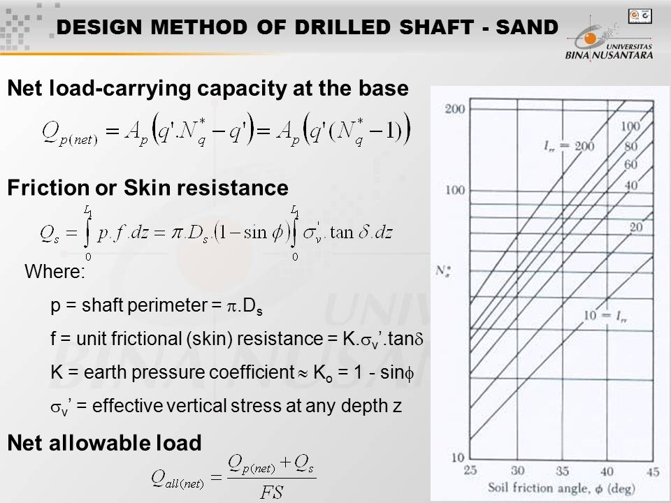 DESIGN METHOD OF DRILLED SHAFT - SAND