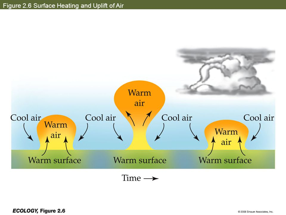 Figure 2.6 Surface Heating and Uplift of Air