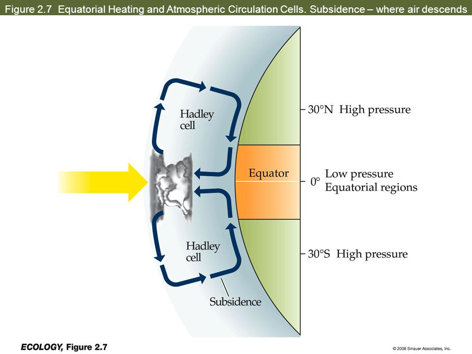 Figure 2. 7 Equatorial Heating and Atmospheric Circulation Cells