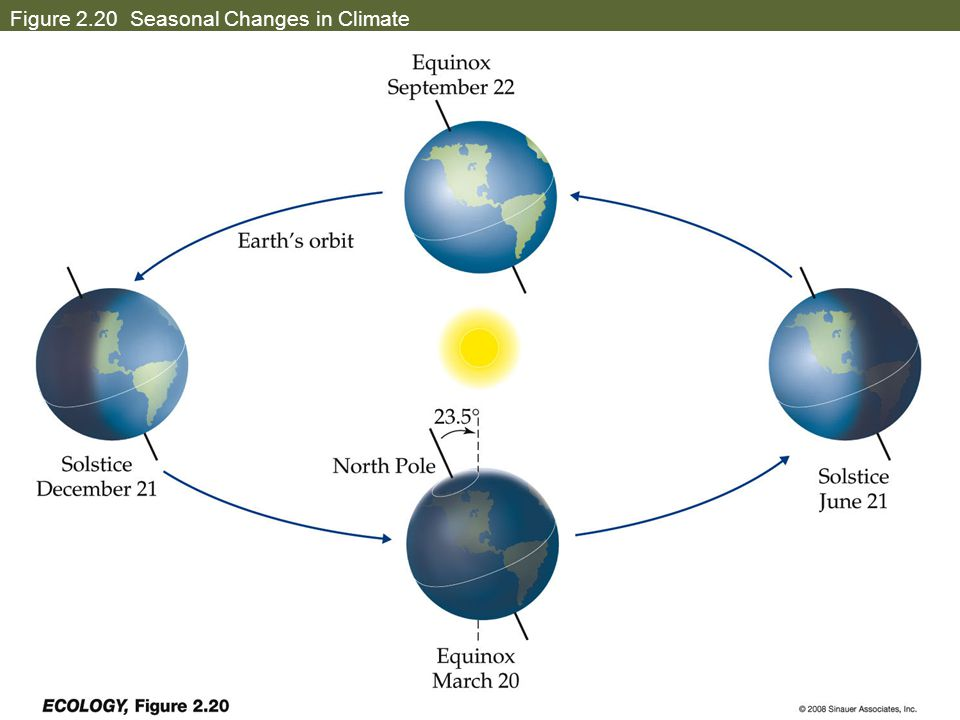Figure 2.20 Seasonal Changes in Climate