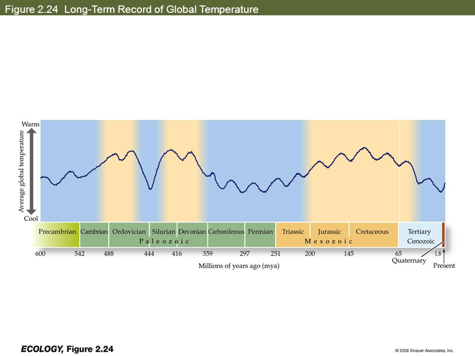 Figure 2.24 Long-Term Record of Global Temperature