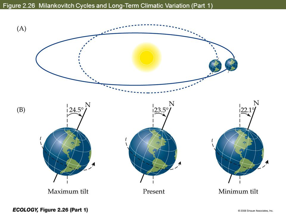 Figure 2.26 Milankovitch Cycles and Long-Term Climatic Variation (Part 1)