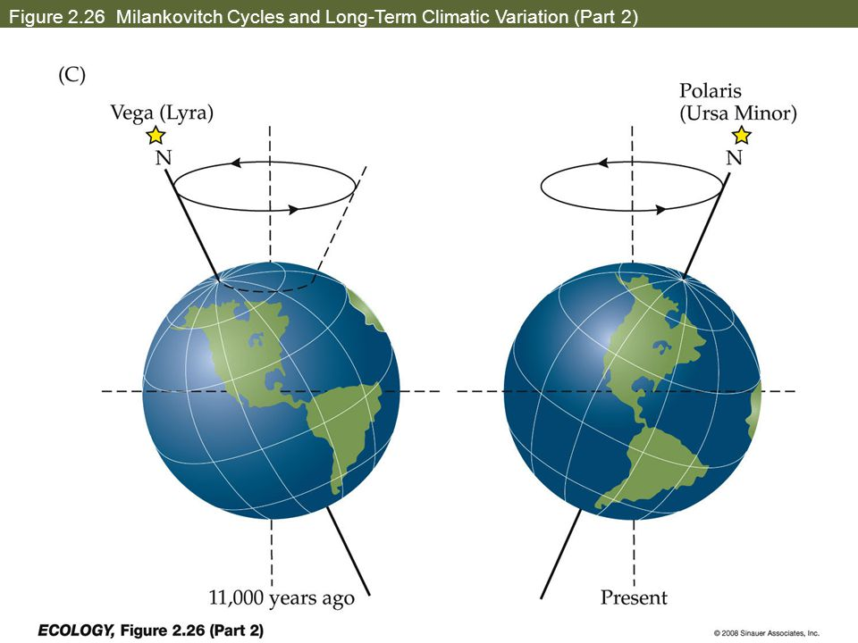Figure 2.26 Milankovitch Cycles and Long-Term Climatic Variation (Part 2)