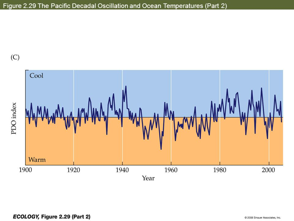 Figure 2.29 The Pacific Decadal Oscillation and Ocean Temperatures (Part 2)