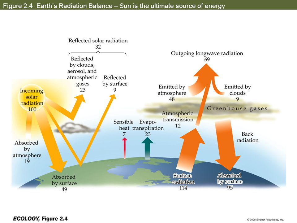 Figure 2.4 Earth's Radiation Balance – Sun is the ultimate source of energy