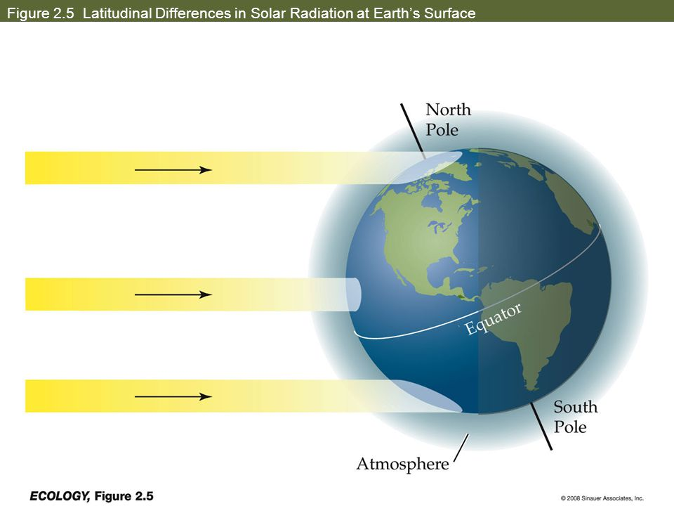 Figure 2.5 Latitudinal Differences in Solar Radiation at Earth's Surface