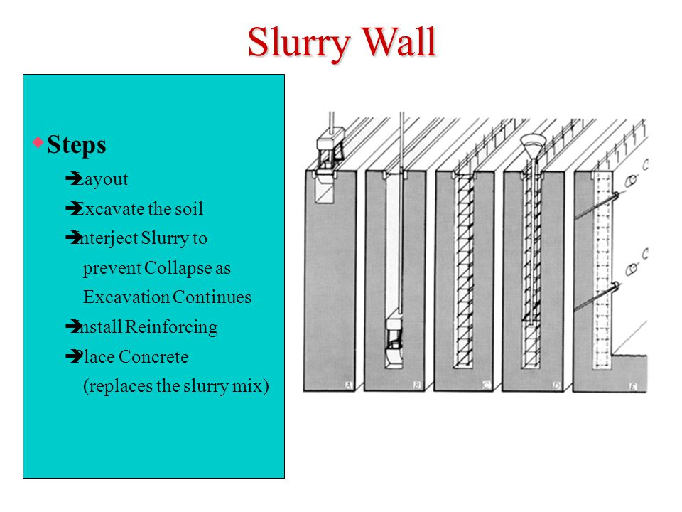 Slurry Wall Steps Layout Excavate the soil Interject Slurry to