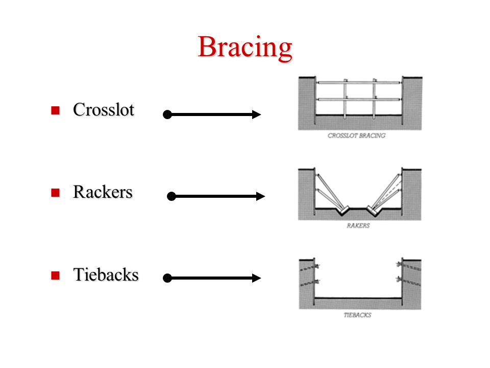 Bracing Crosslot Rackers Tiebacks