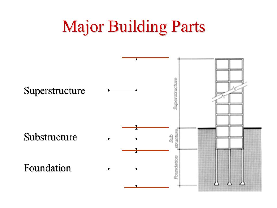 Major Building Parts Superstructure Substructure Foundation