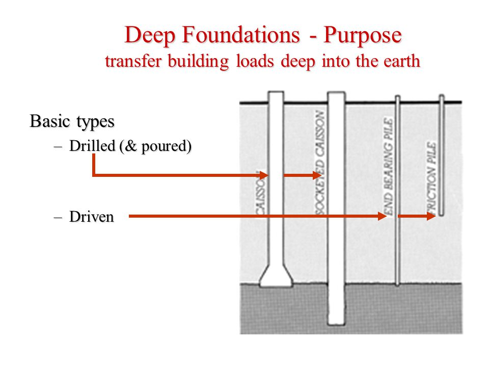 Deep Foundations - Purpose transfer building loads deep into the earth