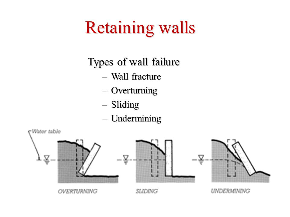 Retaining walls Types of wall failure Wall fracture Overturning